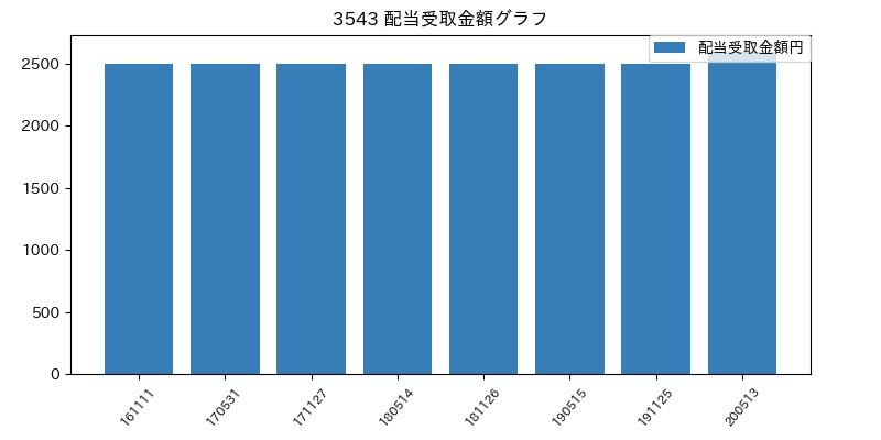 3543 配当受取金額グラフ