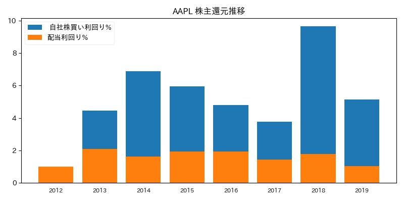 AAPL 株主還元推移