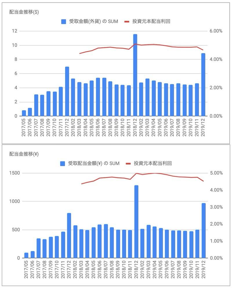 iシェアーズ優先株式&インカム証券ETF PFF 分配金推移