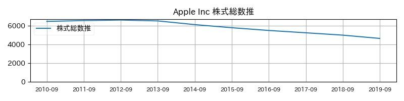 Apple Inc 株式総数推移