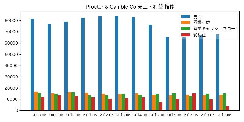 Procter & Gamble Co 売上・利益 推移