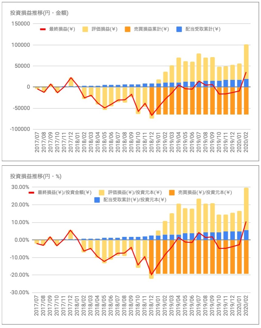 コルゲートパルモリーブ(CL)の投資損益推移