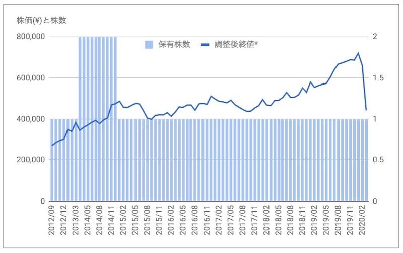 日本アコモデーションファンド投資法人(3226)の株価と保有株数