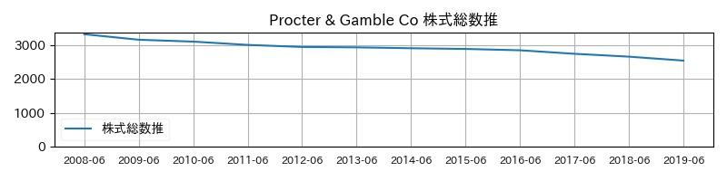 Procter & Gamble Co 株式総数推移