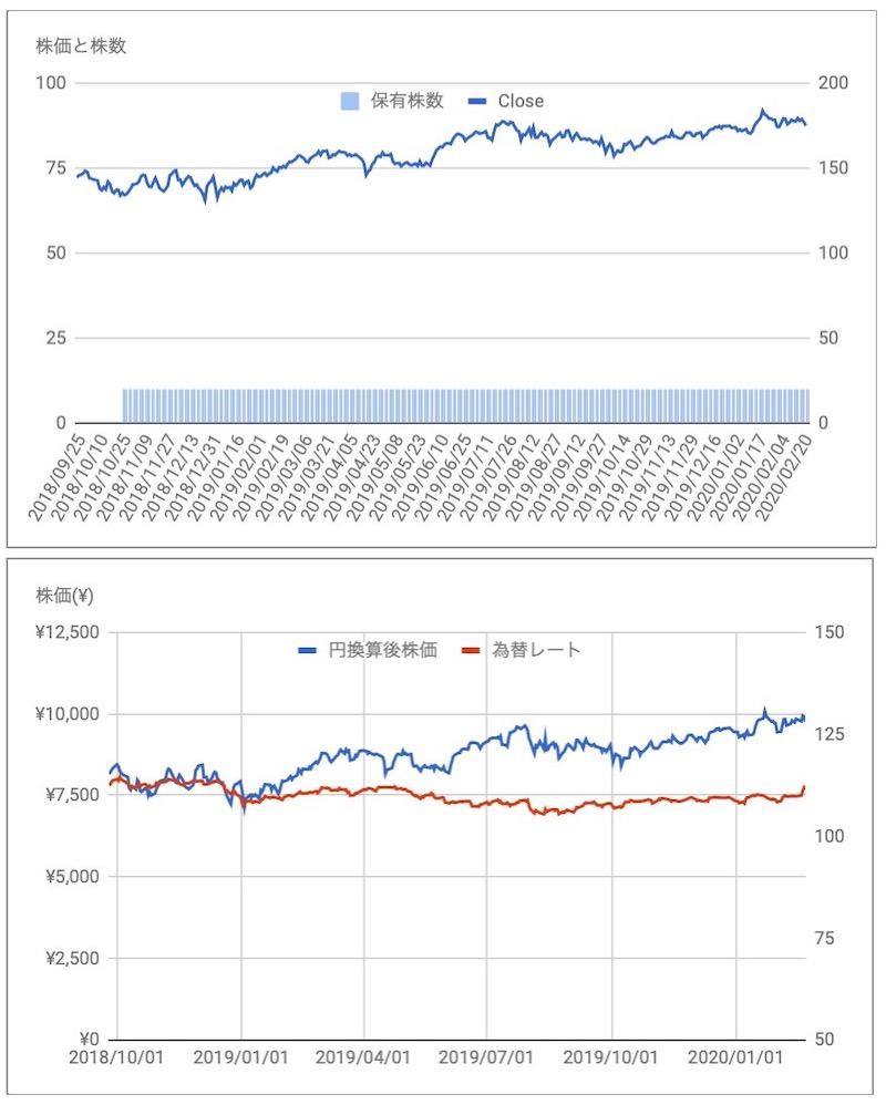 アボット・ラボラトリーズ(ABT)株価と保有株数