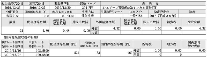 iシェアーズ優先株式&インカム証券ETF PFF 分配金