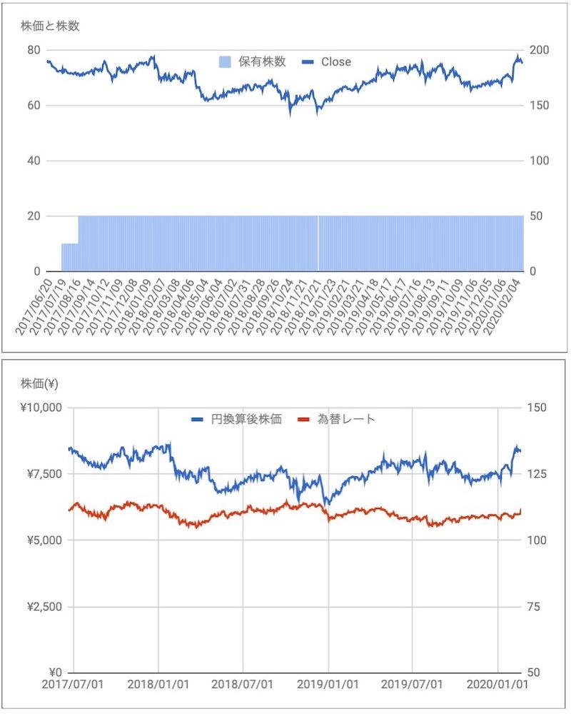 コルゲートパルモリーブ(CL)の株価と保有数推移