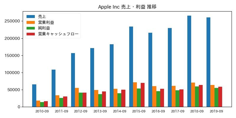 Apple Inc 売上・利益 推移