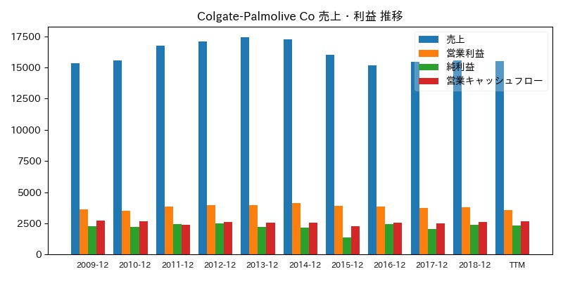 Colgate-Palmolive Co 売上・利益 推移