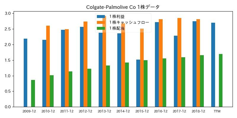 Colgate-Palmolive Co 1株データ