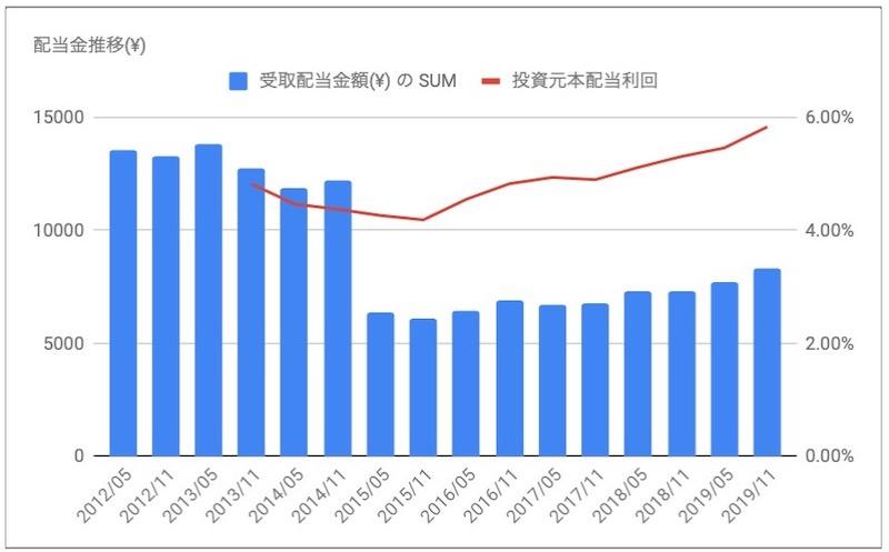 日本アコモデーションファンド投資法人(3226)の分配金推移