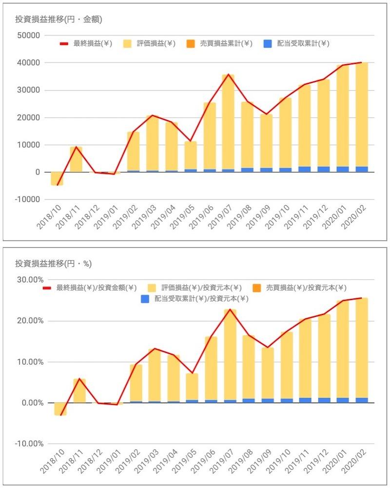 アボット・ラボラトリーズ(ABT)投資損益