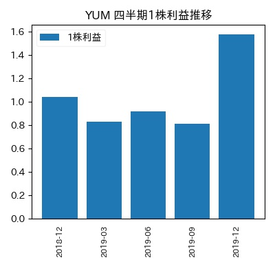YUM 1株利益