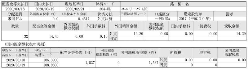 ユニリーバ(UL)の配当金