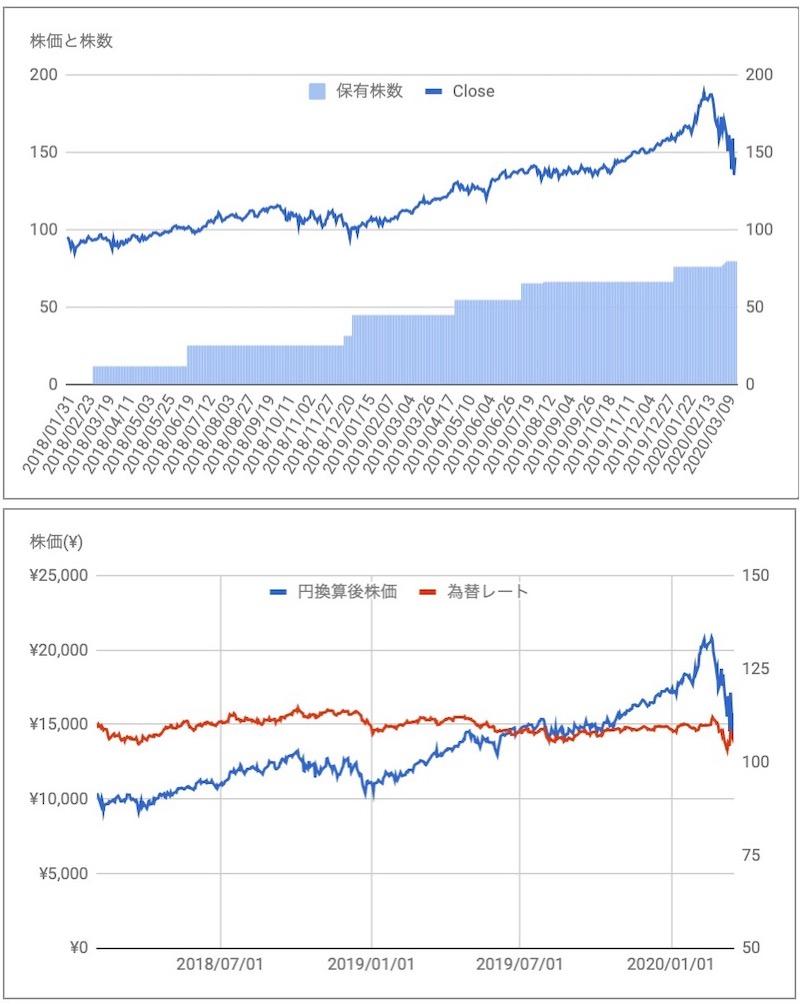 マイクロソフト(MSFT)の株価と保有株