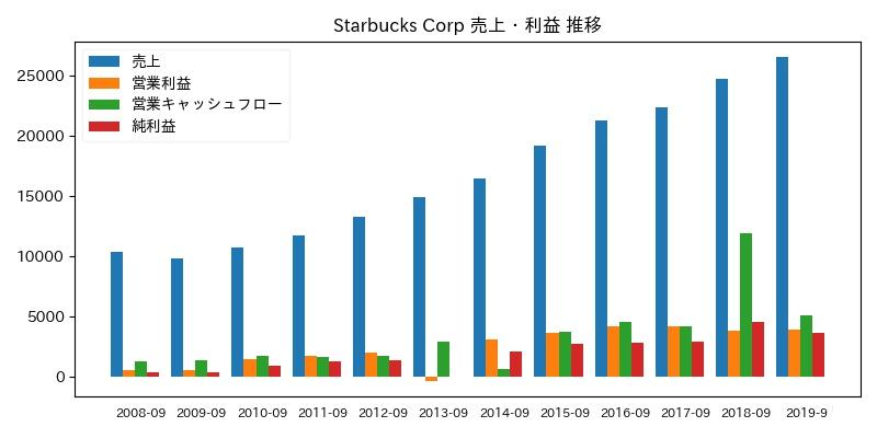Starbucks Corp 売上・利益 推移