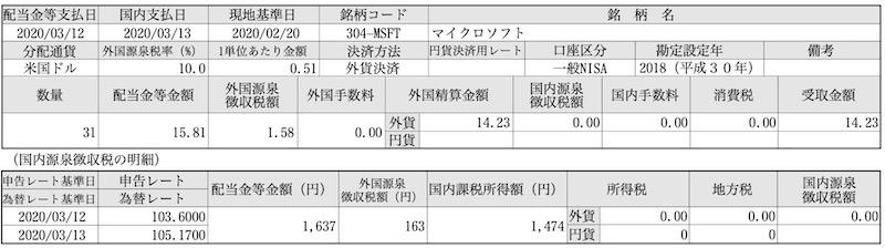 マイクロソフト(MSFT)の配当金