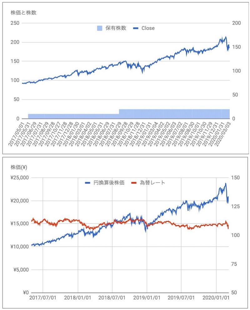 ビザ(V)の株価