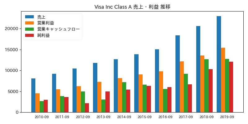 Visa Inc Class A 売上・利益 推移