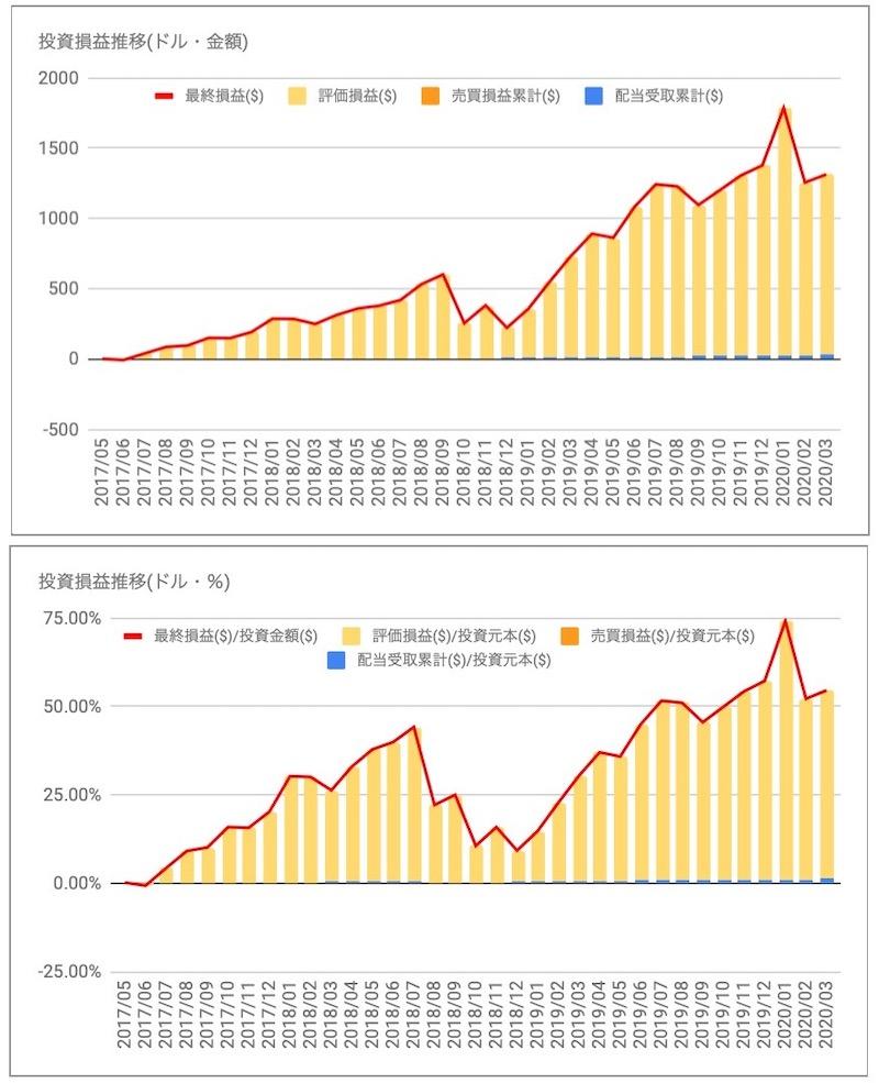 ビザ(V)の投資損益