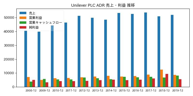 Unilever PLC ADR 売上・利益 推移