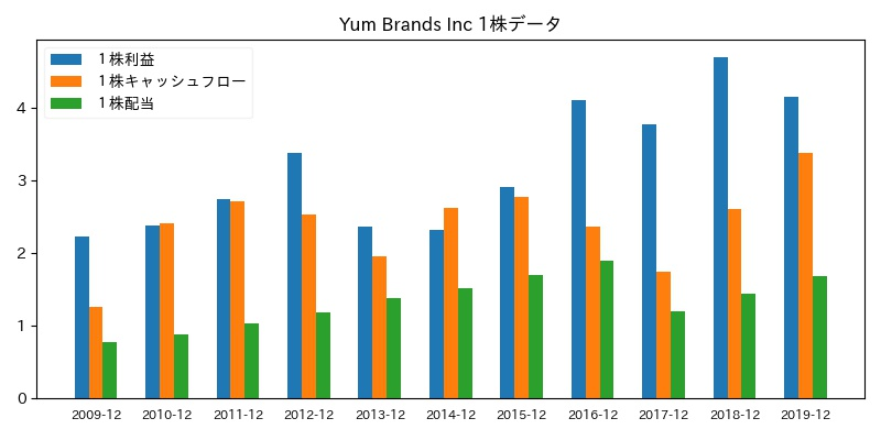 Yum Brands Inc 1株データ