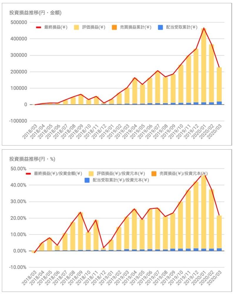 マイクロソフト(MSFT)の投資損益