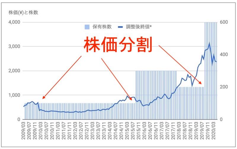 マニー 株価