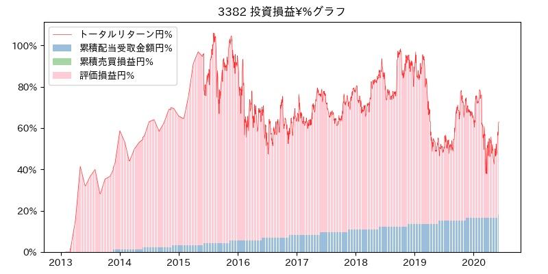 3382 投資損益¥%グラフ