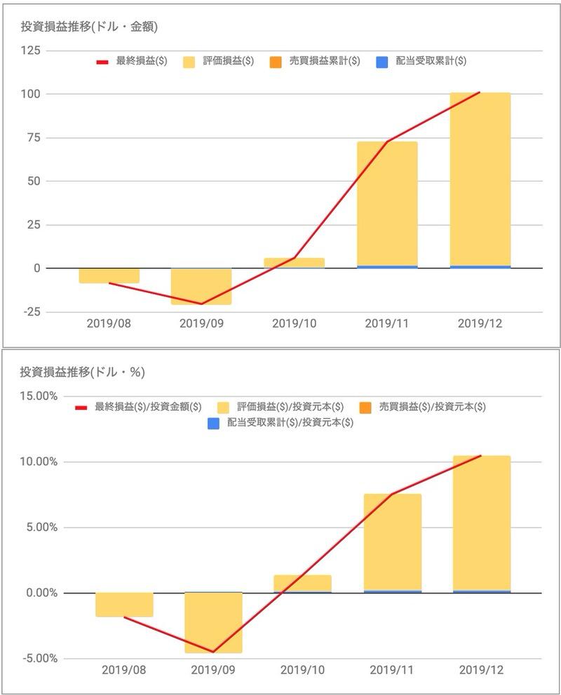 MSCI投資損益推移
