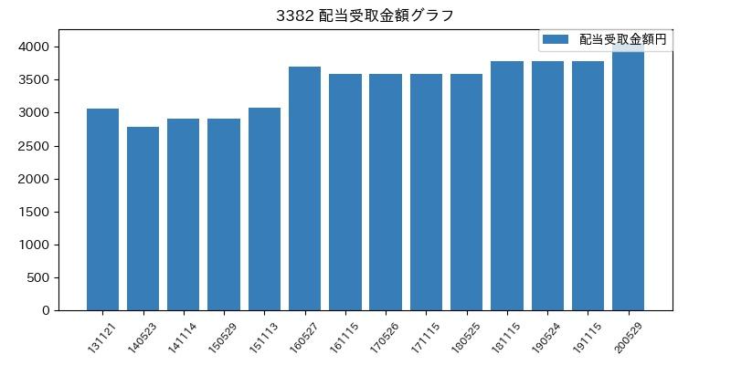 3382 配当受取金額グラフ