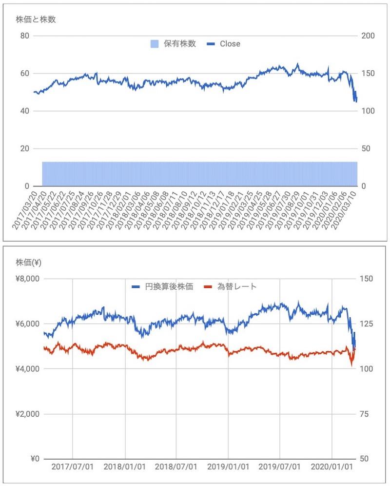 ユニリーバ(UL)の株価と保有株数