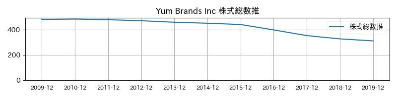 Yum Brands Inc 株式総数推移