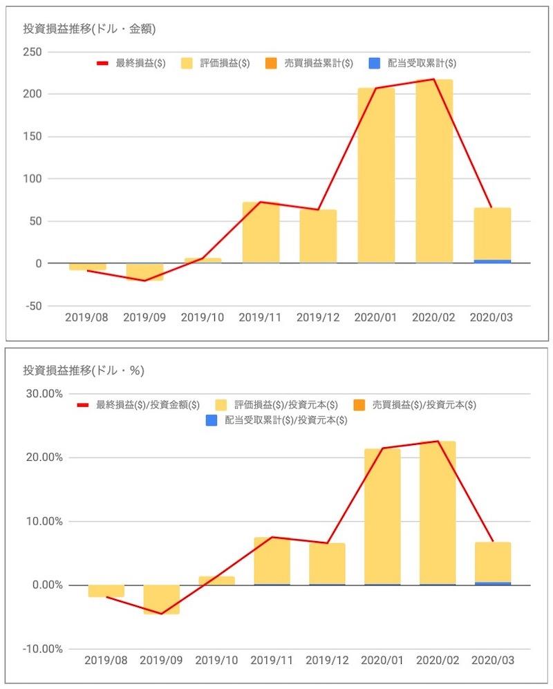MSCI投資損益