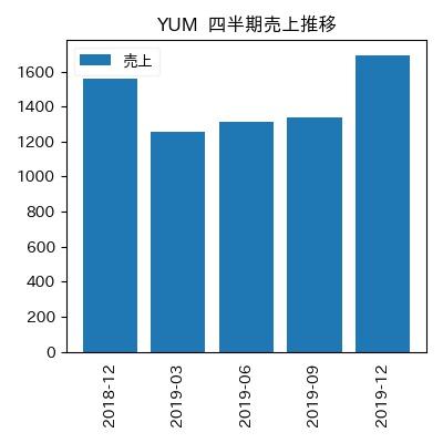 YUM 四半期売上推移