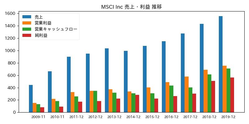 MSCI Inc 売上・利益 推移