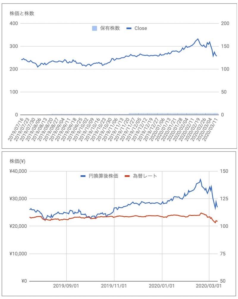 MSCI 株価推移