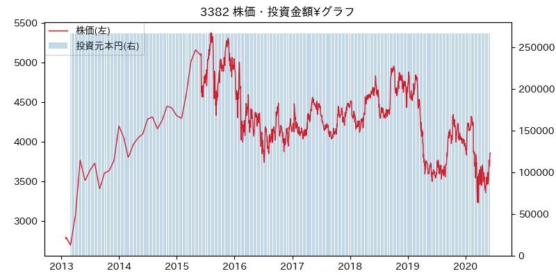 3382 株価・投資金額¥グラフ