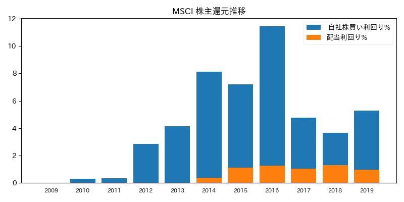 MSCI 株主還元推移