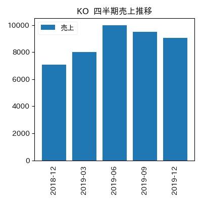 KO 四半期売上推移