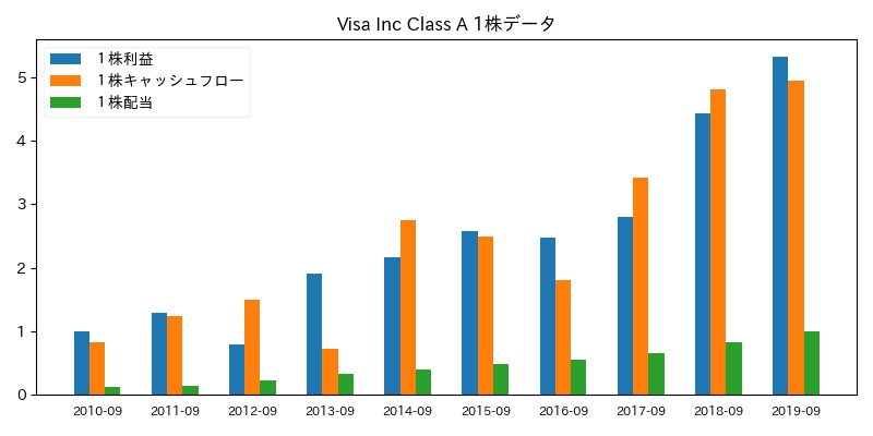 Visa Inc Class A 1株データ