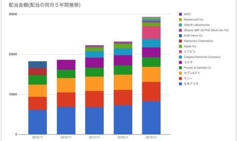 11月期直近5年の配当推移
