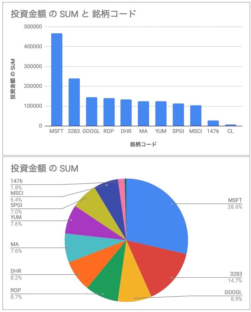 2019投資金額グラフ化
