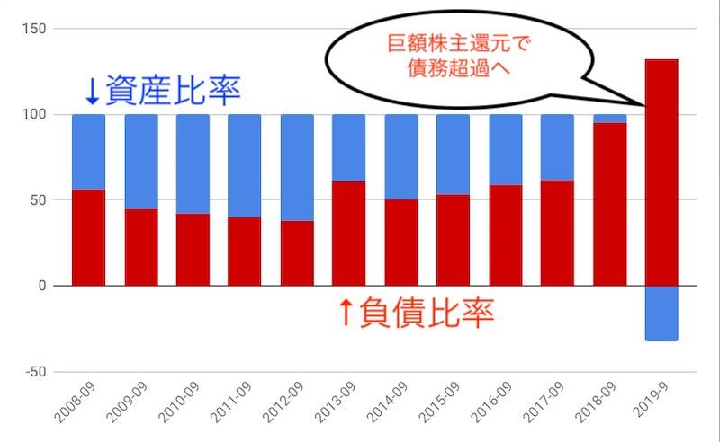 SBUX巨額の株主還元で債務超過へ