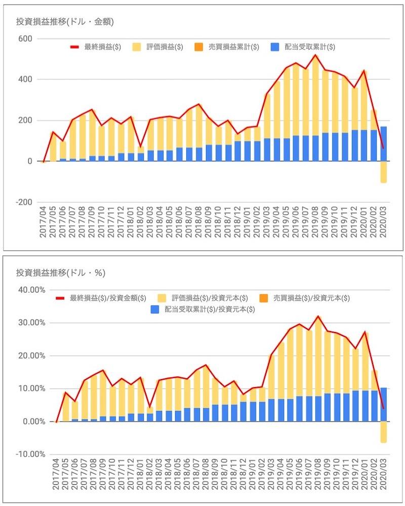 ユニリーバ(UL)の投資損益