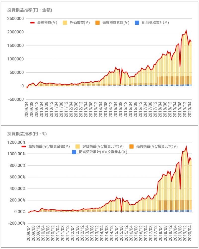 マニー投資損益推移