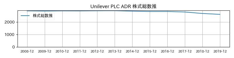 Unilever PLC ADR 株式総数推移