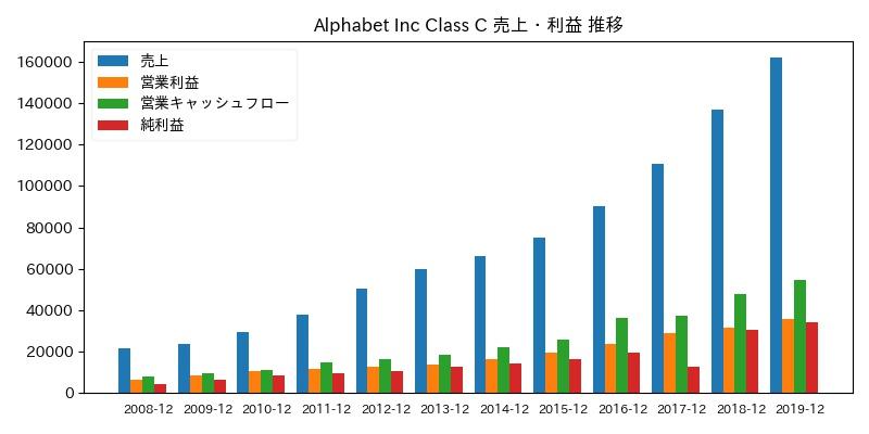Alphabet Inc Class C 売上・利益 推移