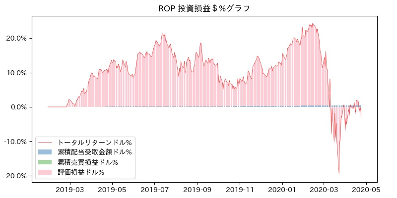 ROP 投資損益$%グラフ