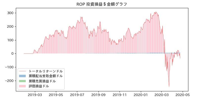 ROP 投資損益$グラフ